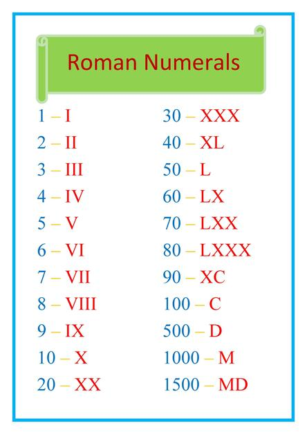 Roman numerals classroom display poster
